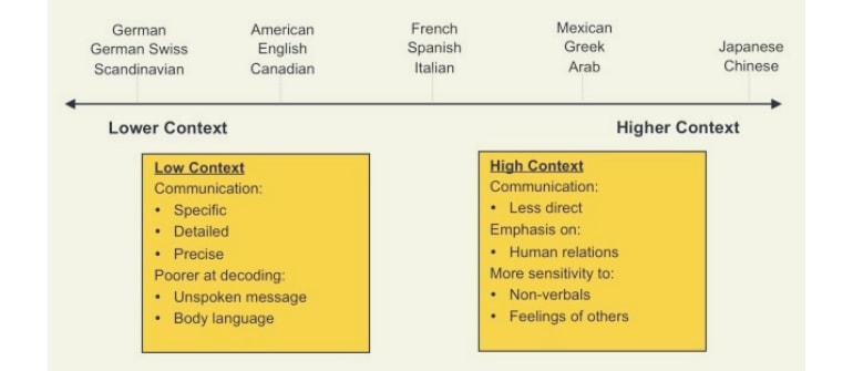 learn-a-new-language-high-context-and-low-context-in-language